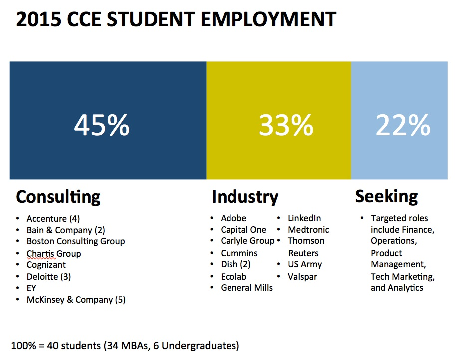 CCE Employment